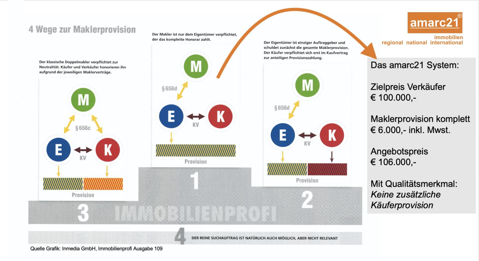 amarc21-Immobilien-provisionsfrei-4-Wege-zur-Maklerprovision